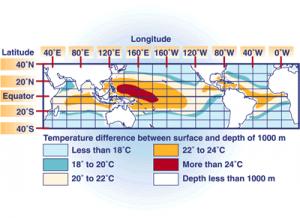 Temperaturunterschiede_Ozeane