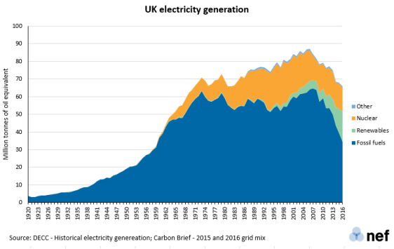 Graph of UK electricity